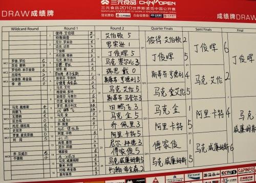 China Open Snooker Championship Final Beijing April 2010